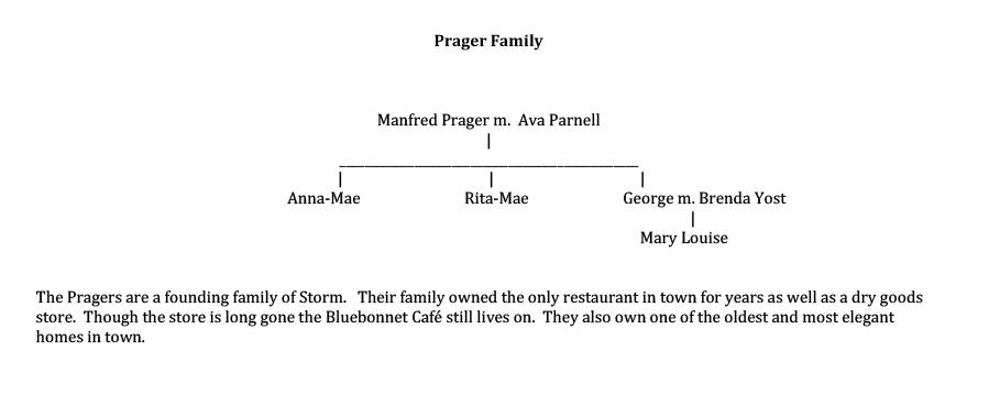 Prager Family Tree